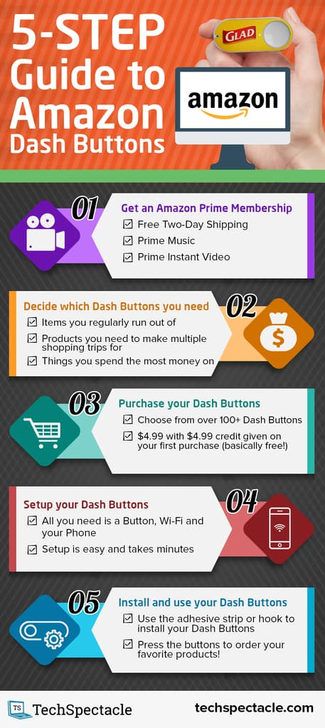 Amazon Dash Button Review - 5-Step Guide to Amazon Dash Buttons Infographic