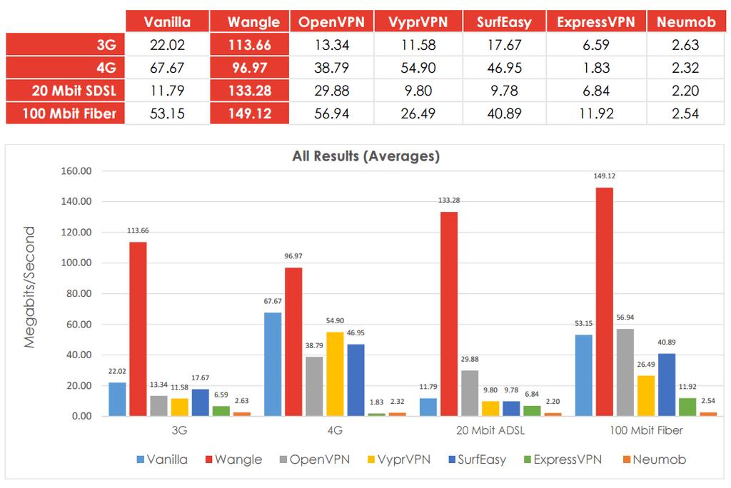 Wangle VPN Stats